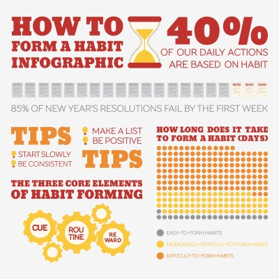 how to form a habit infographic
